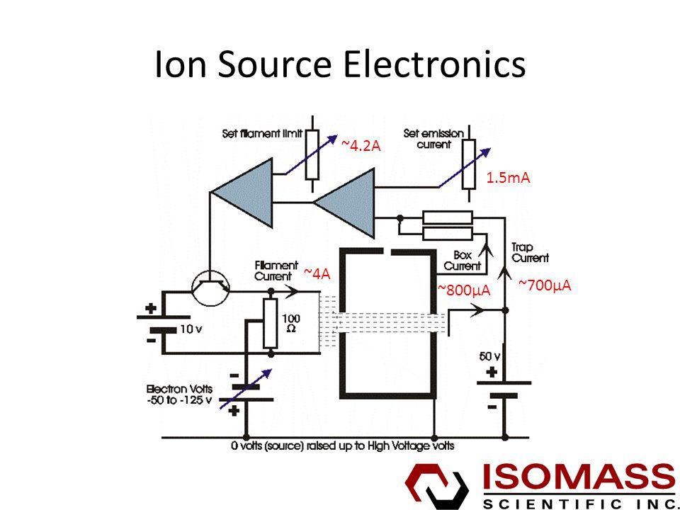 Ion Source Electronics ~4A ~700µA ~800µA 1.5mA ~4.2A
