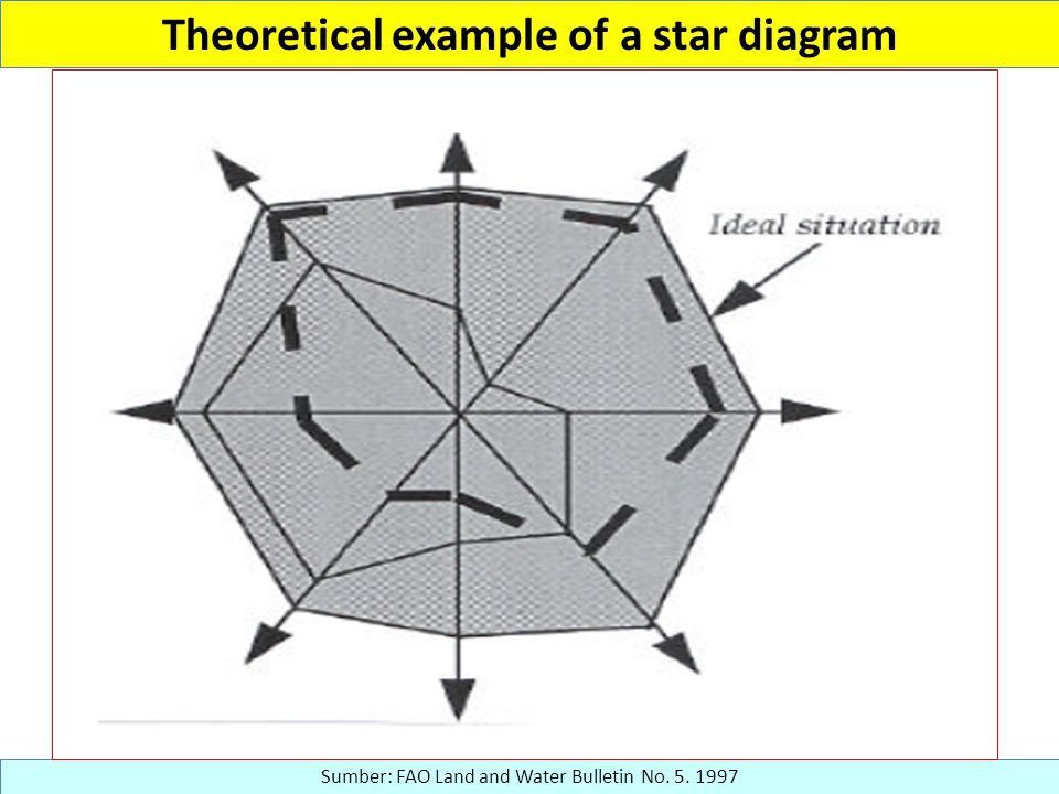 Theoretical example of a star diagram Sumber: FAO Land and Water Bulletin No. 5. 1997