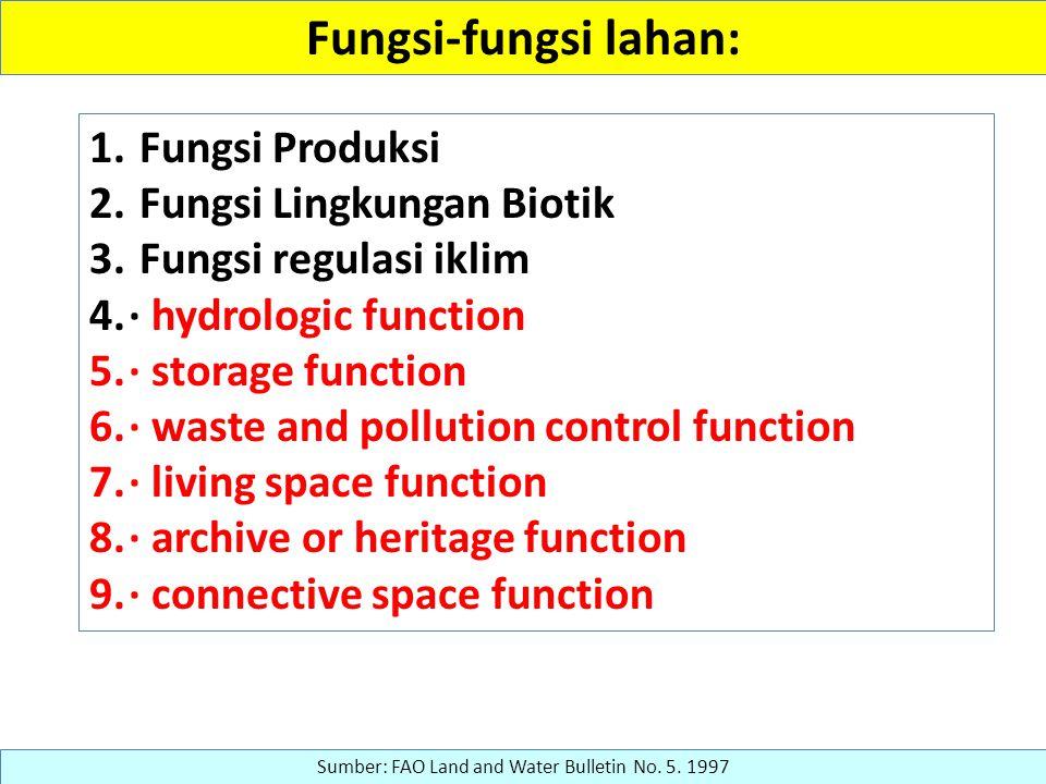 Fungsi-fungsi lahan: 1. Fungsi Produksi 2. Fungsi Lingkungan Biotik 3. Fungsi regulasi iklim 4.· hydrologic function 5.· storage function 6.· waste an