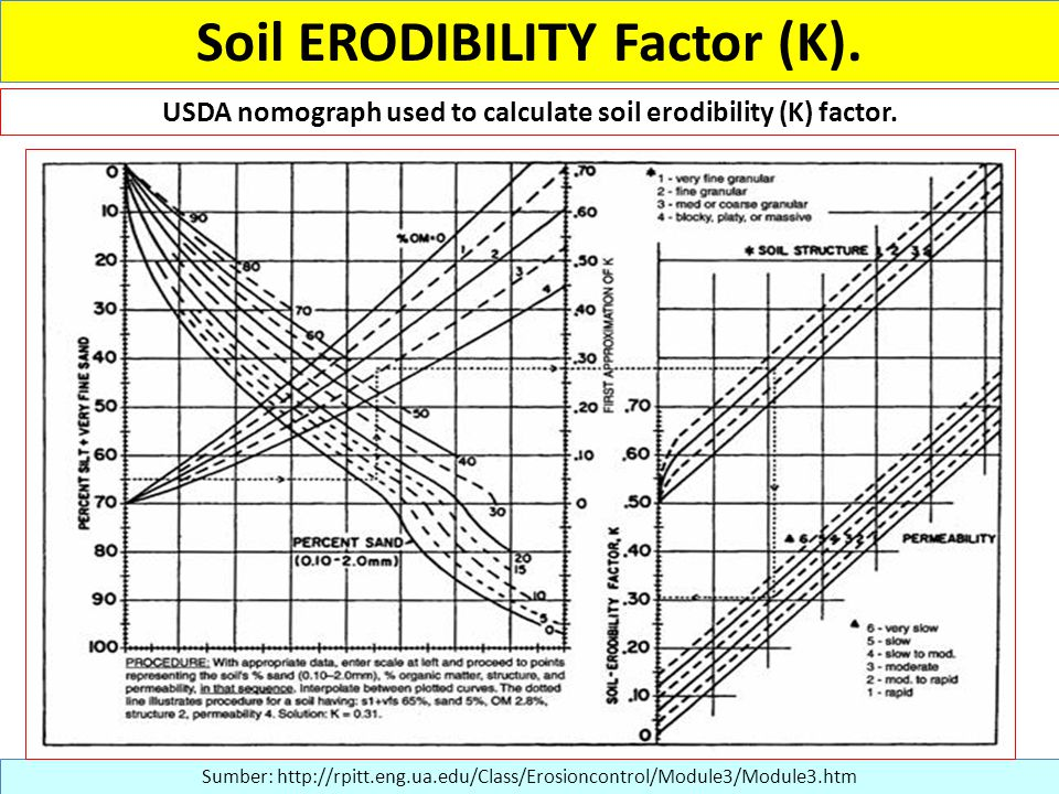 Sumber: http://rpitt.eng.ua.edu/Class/Erosioncontrol/Module3/Module3.htm USDA nomograph used to calculate soil erodibility (K) factor. Soil ERODIBILIT