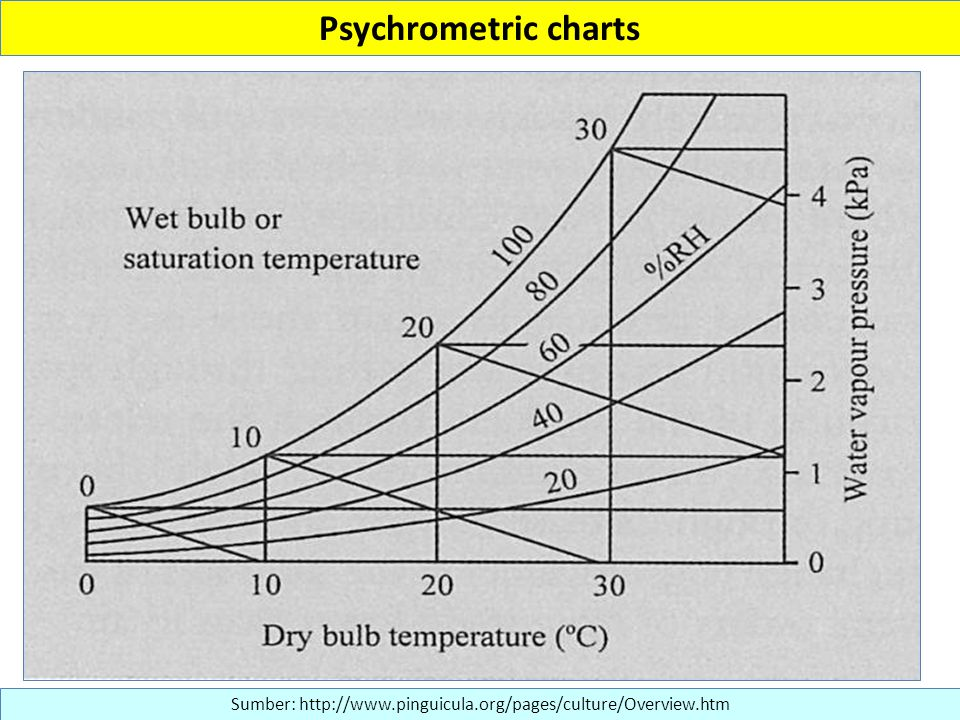Psychrometric charts Sumber: http://www.pinguicula.org/pages/culture/Overview.htm.