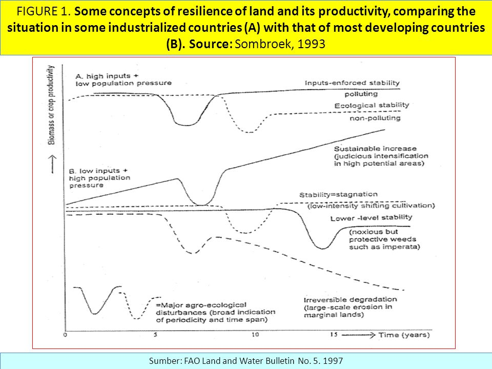 FIGURE 1. Some concepts of resilience of land and its productivity, comparing the situation in some industrialized countries (A) with that of most dev