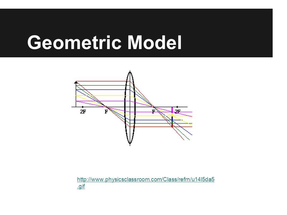 Geometric Model http://www.physicsclassroom.com/Class/refrn/u14l5da5.gif