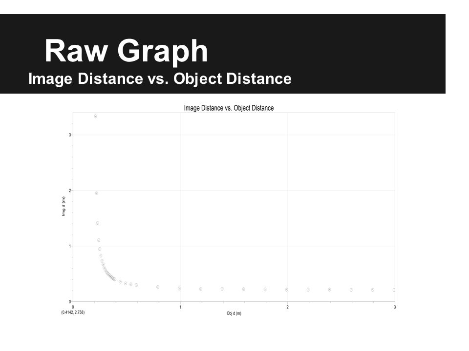 Raw Graph Image Distance vs. Object Distance