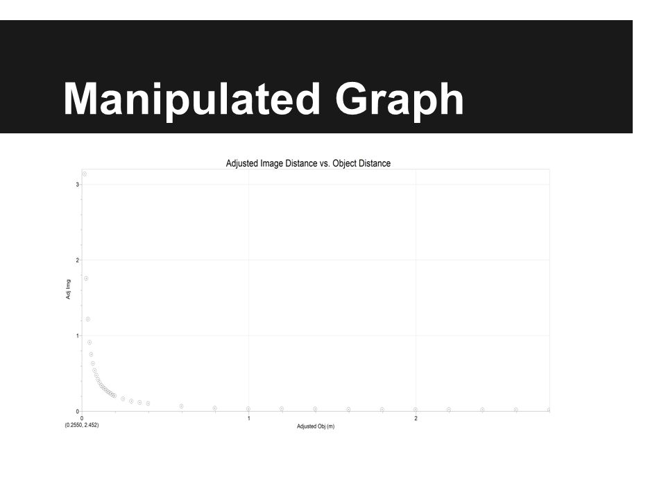 Linearized Graph