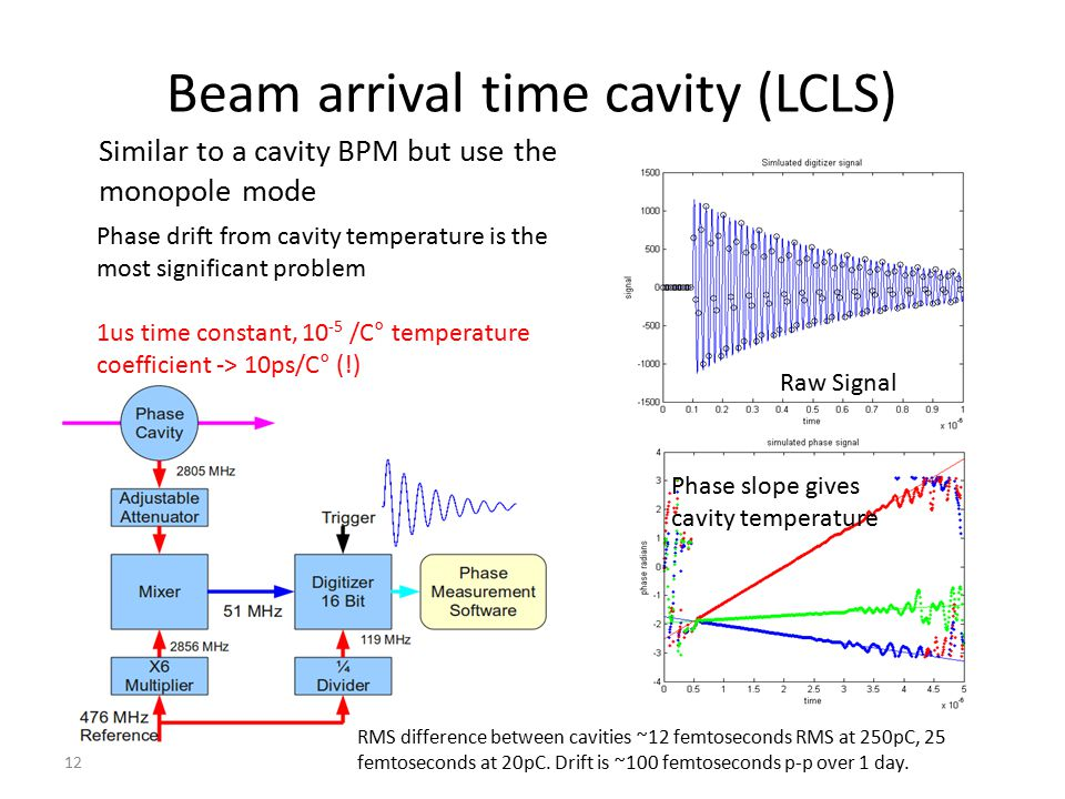 12 Beam arrival time cavity (LCLS) Similar to a cavity BPM but use the monopole mode Phase drift from cavity temperature is the most significant probl