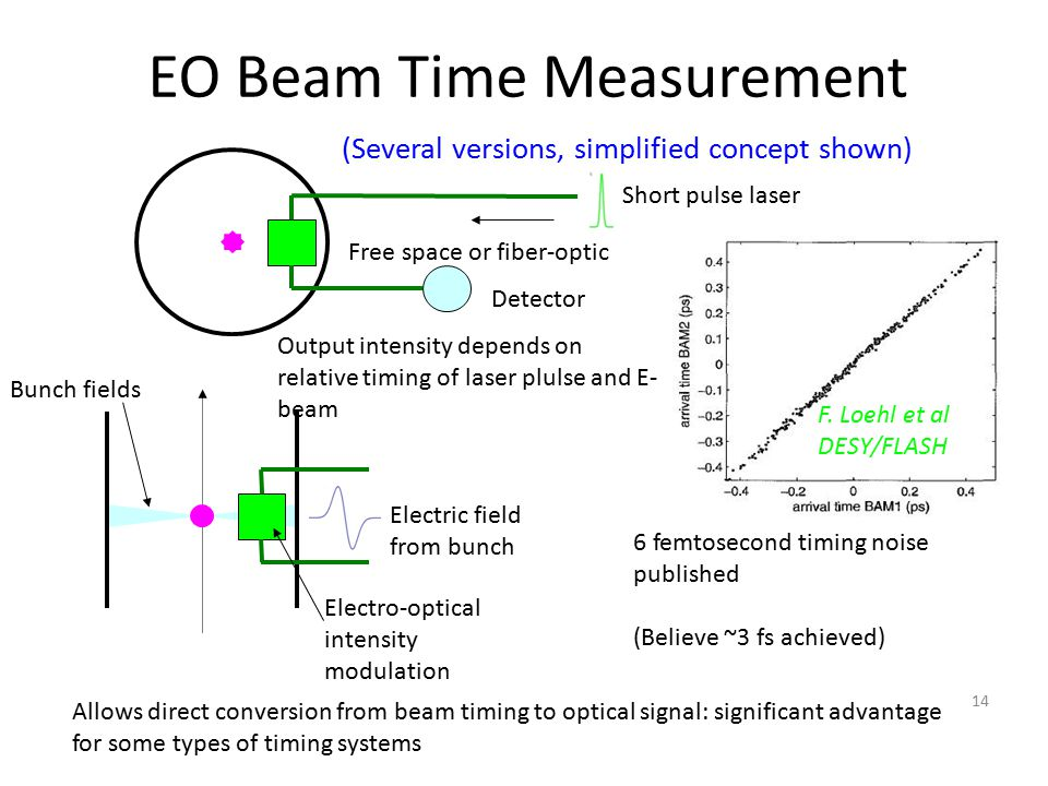 14 EO Beam Time Measurement Electric field from bunch Electro-optical intensity modulation Bunch fields Output intensity depends on relative timing of