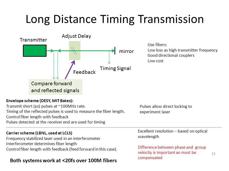 Long Distance Timing Transmission 15 mirror Transmitter Timing Signal Compare forward and reflected signals Adjust Delay Feedback Use fibers: Low loss