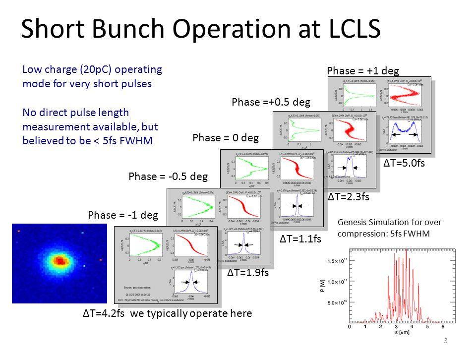 Short Bunch Operation at LCLS Phase = +1 deg Phase =+0.5 deg Phase = 0 deg Phase = -0.5 deg Phase = -1 deg ΔT=5.0fs ΔT=2.3fs ΔT=1.1fs ΔT=1.9fs ΔT=4.2f