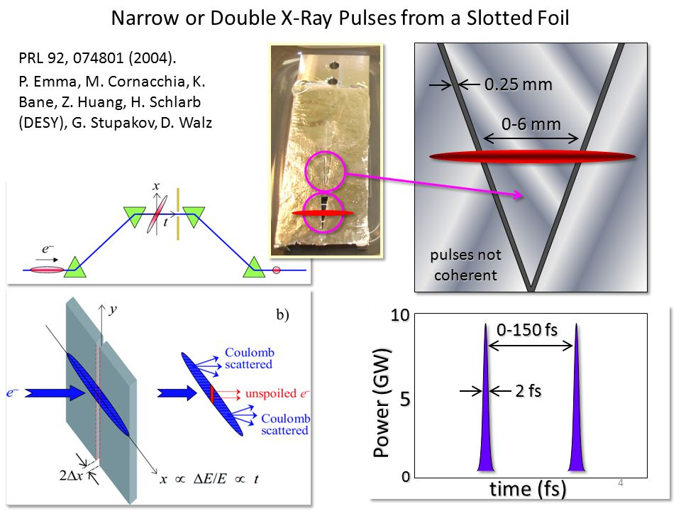 P. Emma, M. Cornacchia, K. Bane, Z. Huang, H. Schlarb (DESY), G. Stupakov, D. Walz Narrow or Double X-Ray Pulses from a Slotted Foil PRL 92, 074801 (2