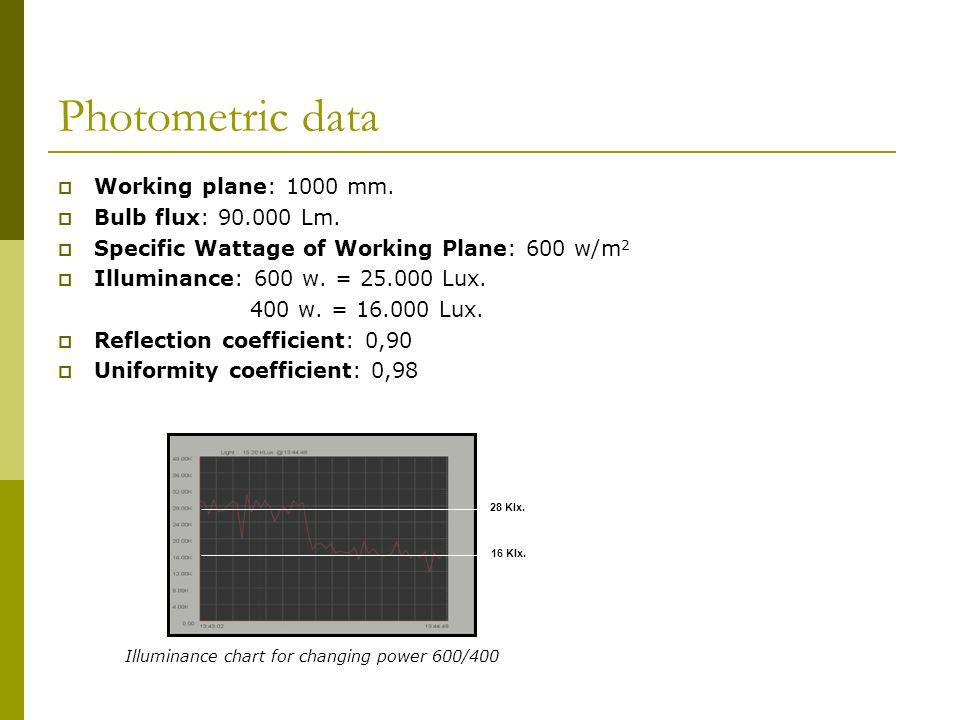 Photometric data  Working plane: 1000 mm.  Bulb flux: 90.000 Lm.