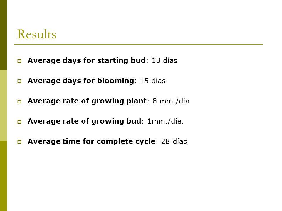Results  Average days for starting bud: 13 días  Average days for blooming: 15 días  Average rate of growing plant: 8 mm./día  Average rate of growing bud: 1mm./día.