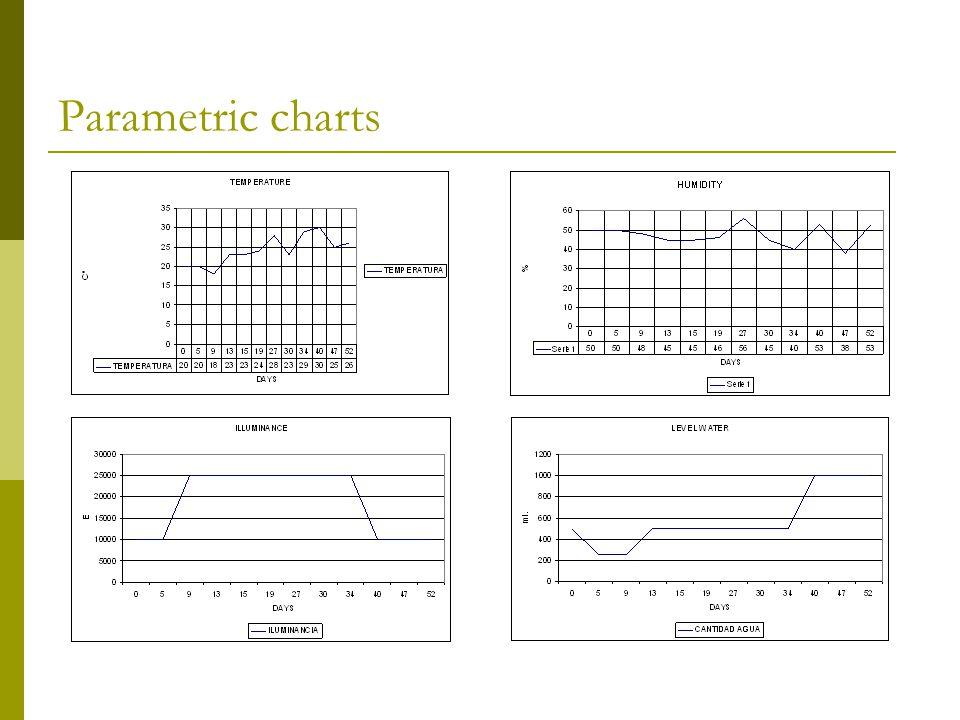 Parametric charts