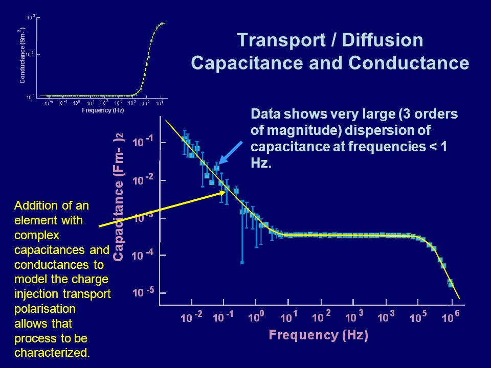 Transport / Diffusion Capacitance and Conductance Data shows very large (3 orders of magnitude) dispersion of capacitance at frequencies < 1 Hz.