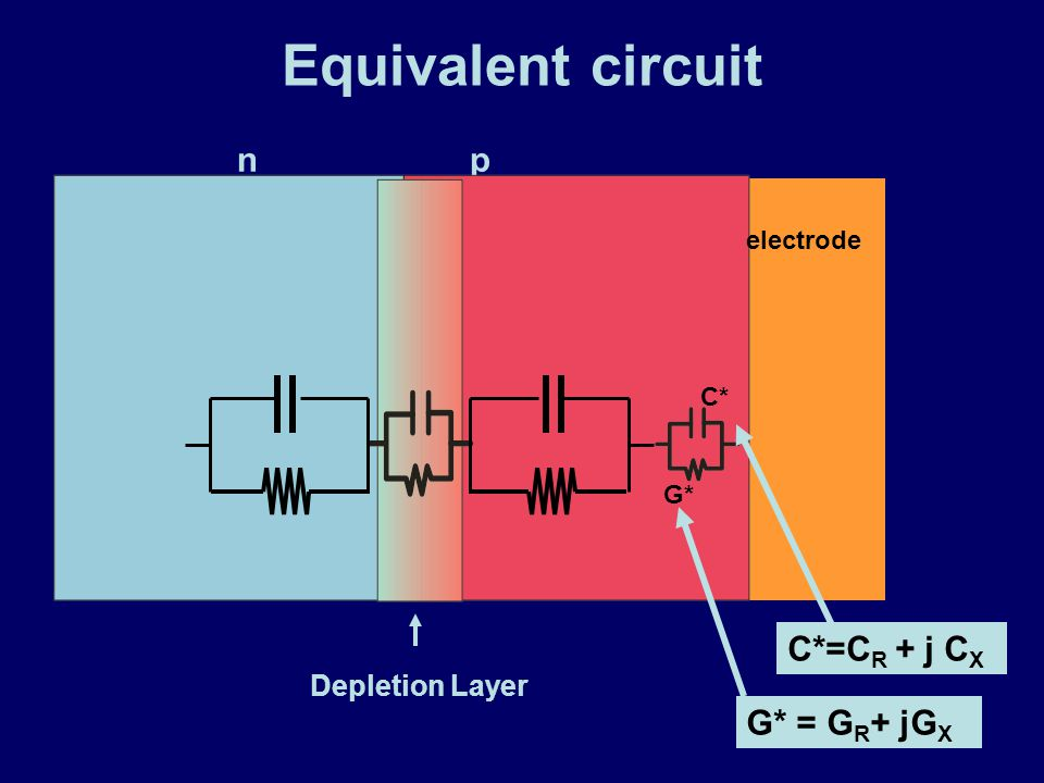 Equivalent circuit n p Depletion Layer C* G* electrode C*=C R + j C X G* = G R + jG X