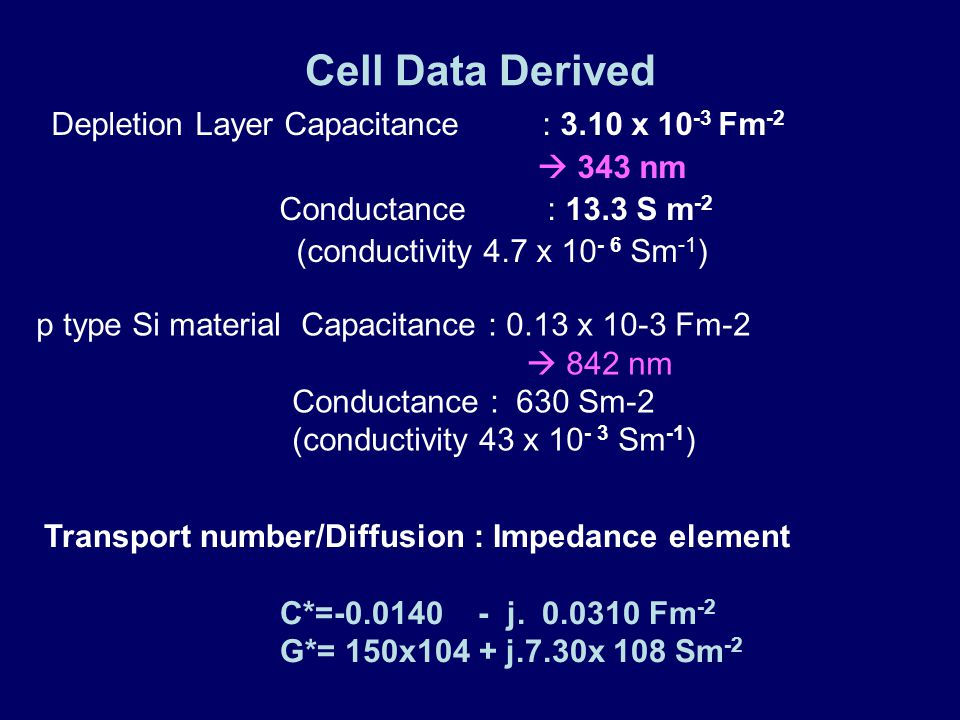 Cell Data Derived Depletion Layer Capacitance : 3.10 x 10 -3 Fm -2  343 nm Conductance : 13.3 S m -2 (conductivity 4.7 x 10 - 6 Sm -1 ) Transport number/Diffusion : Impedance element C*=-0.0140 - j.