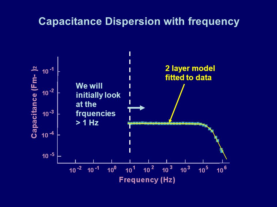 Capacitance Dispersion with frequency 2 layer model fitted to data We will initially look at the frquencies > 1 Hz