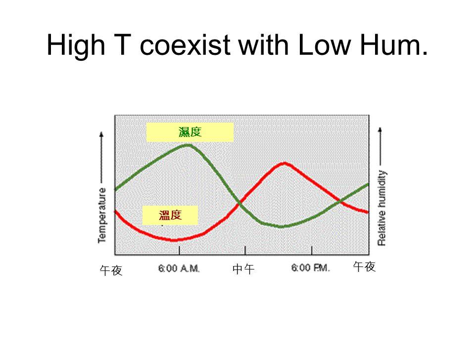 High T coexist with Low Hum. 午夜 中午 午夜 溫度 濕度