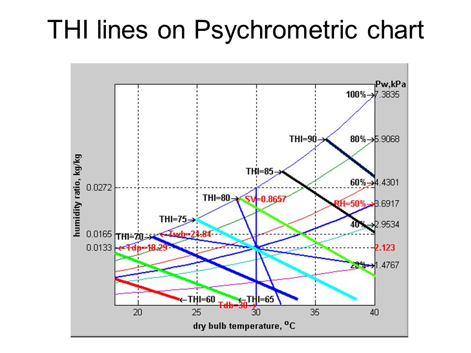 THI lines on Psychrometric chart