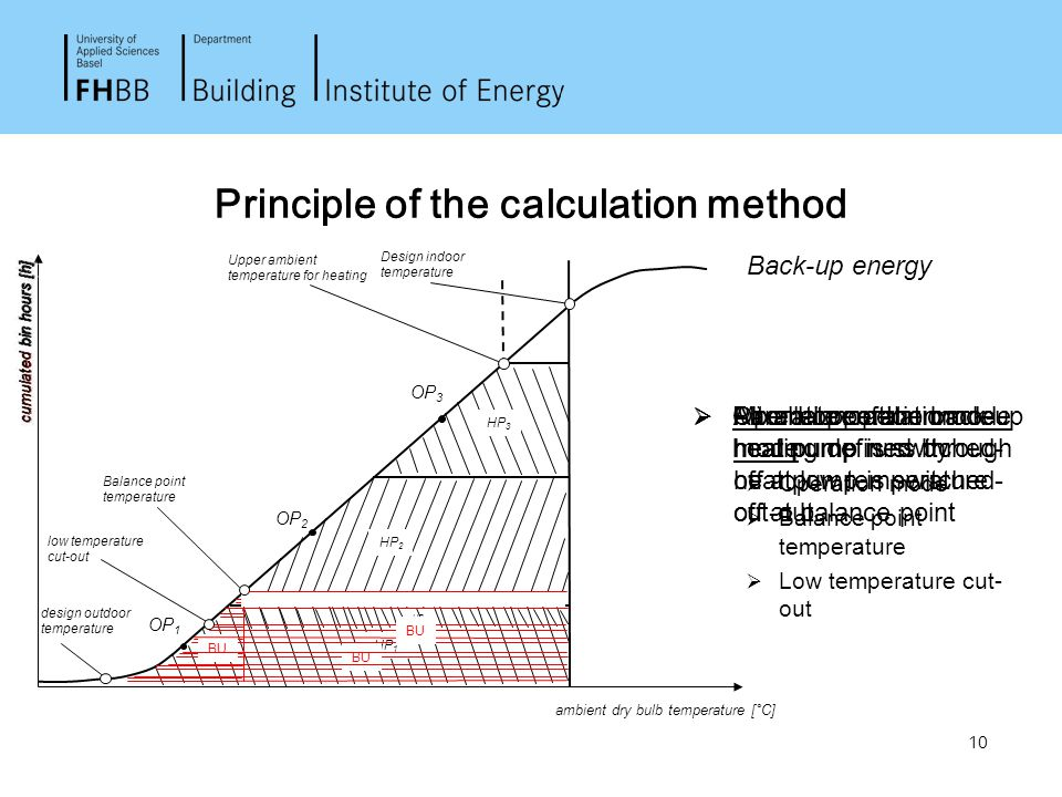 10 Principle of the calculation method Back-up energy ambient dry bulb temperature [°C] Design indoor temperature OP 1 OP 3 OP 2 design outdoor temper
