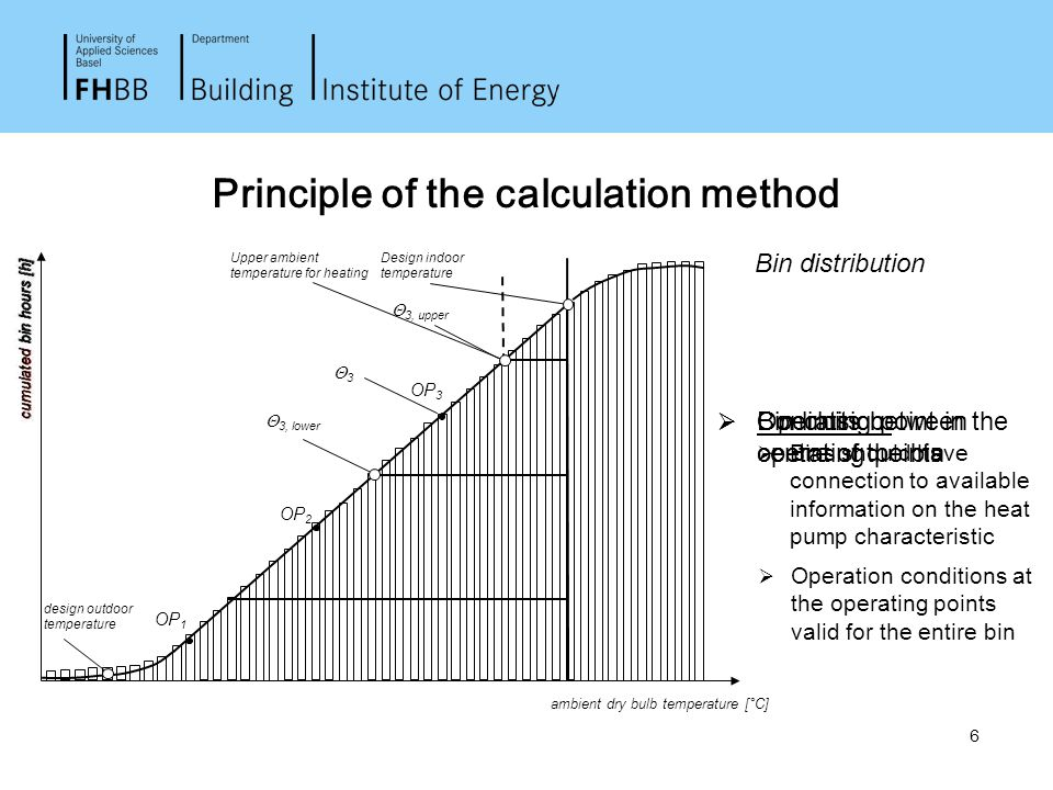 6 33 Principle of the calculation method ambient dry bulb temperature [°C] Bin distribution  Operation conditions at the operating points valid for