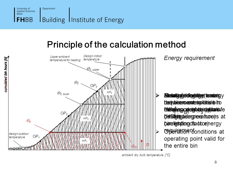 8 Principle of the calculation method  Measure for the energy requirement: Heating degree hours (HDH) Energy requirement  Heating degree hours =  E
