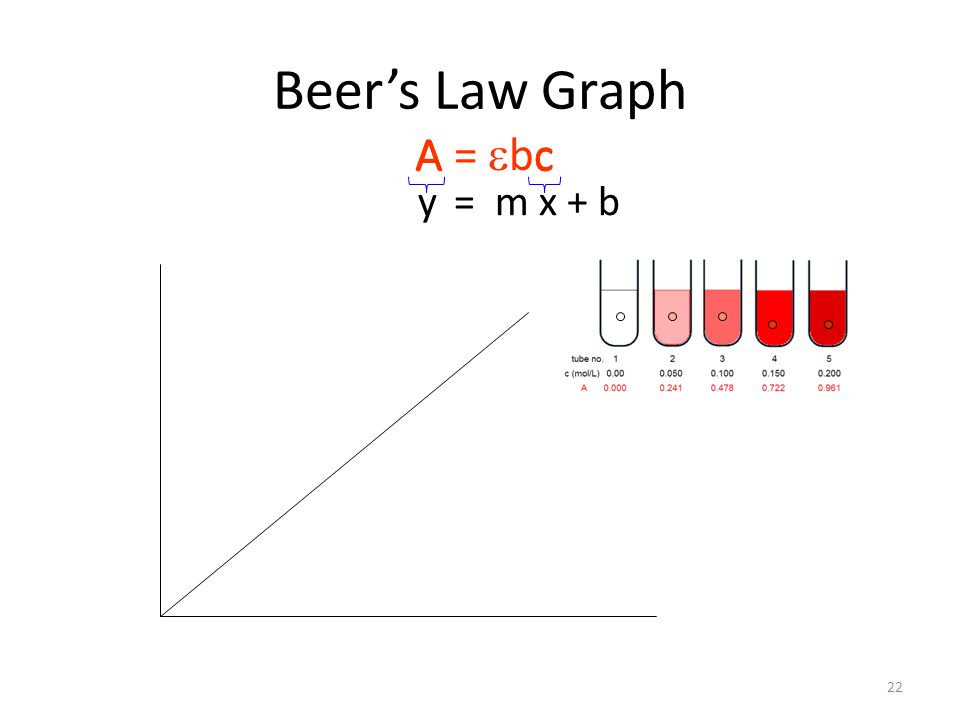 Beer's Law Graph y = m x + b A =  bc Ac 22