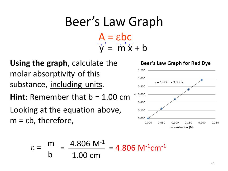 Beer's Law Graph Using the graph, calculate the molar absorptivity of this substance, including units.