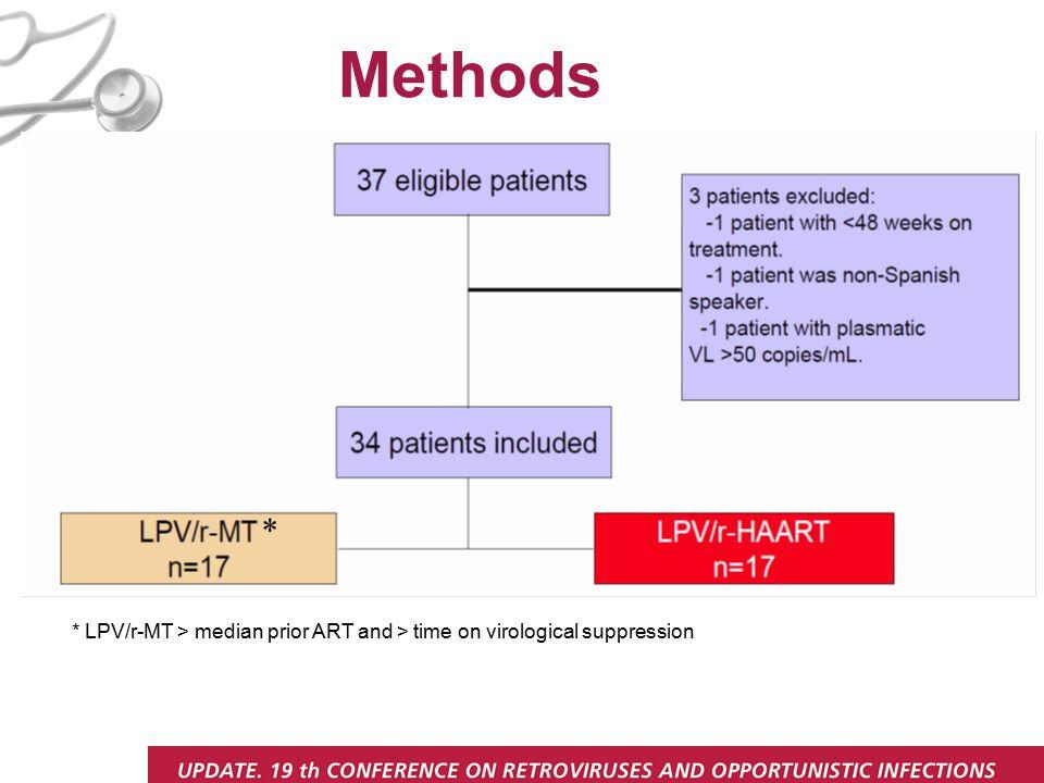 * LPV/r-MT > median prior ART and > time on virological suppression Methods *