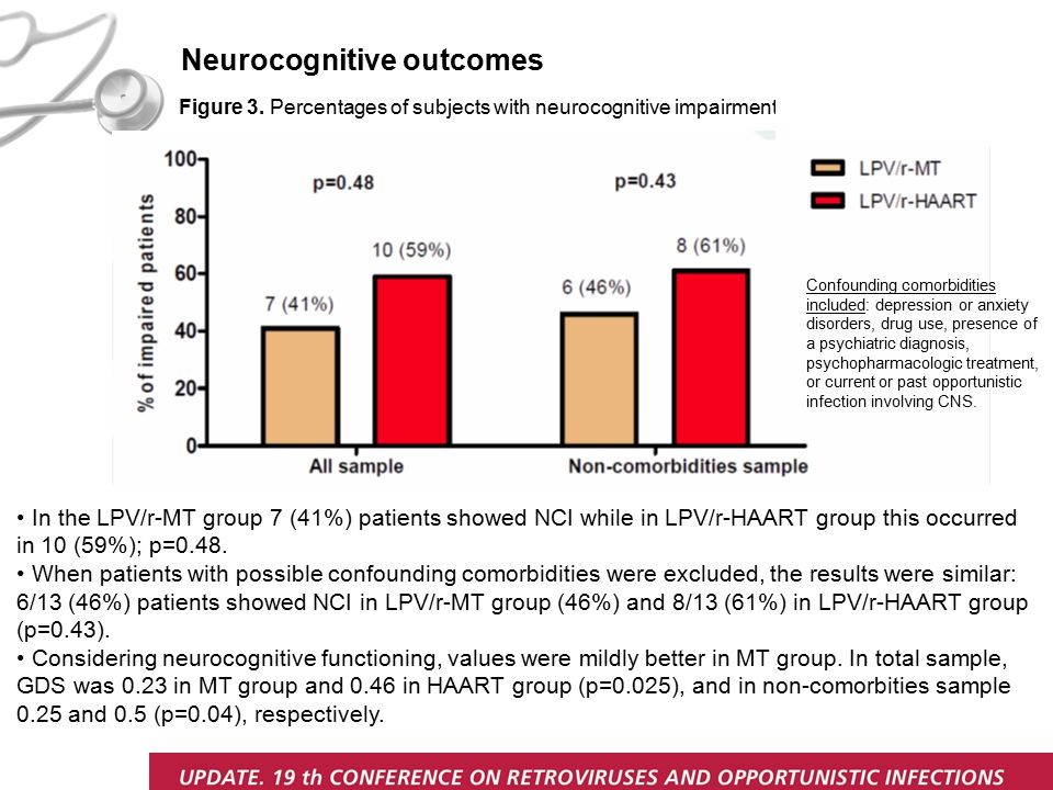 Figure 3. Percentages of subjects with neurocognitive impairment Neurocognitive outcomes Confounding comorbidities included: depression or anxiety dis