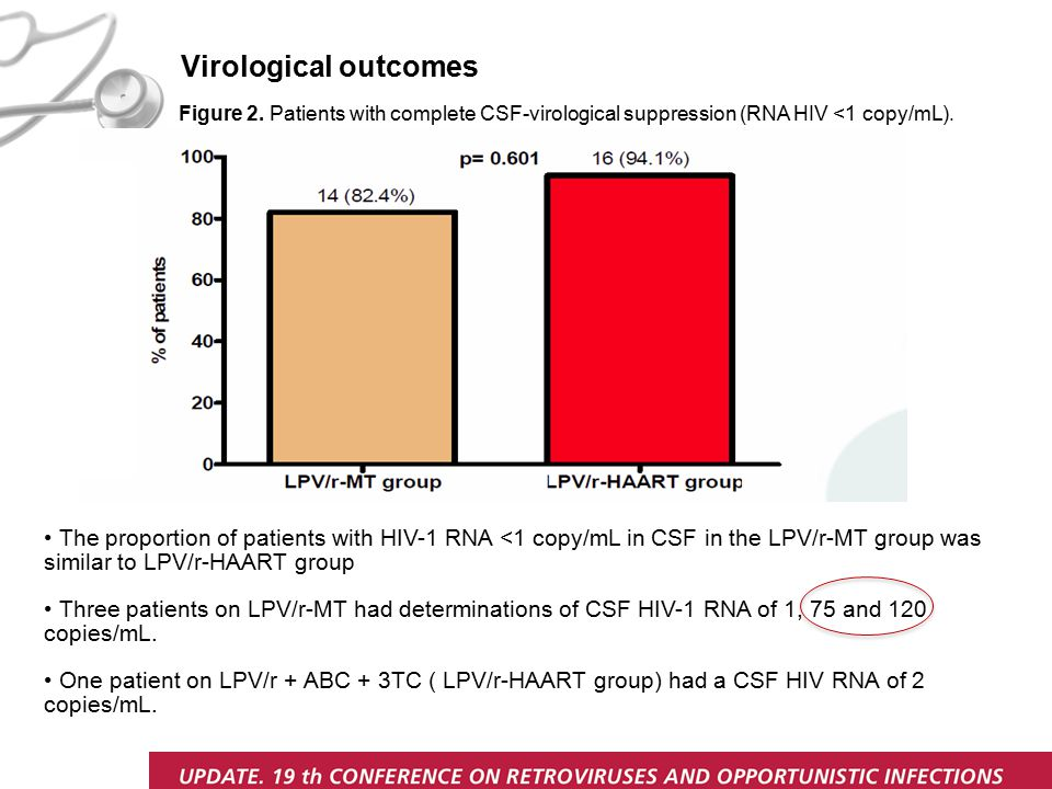 Figure 2.Patients with complete CSF-virological suppression (RNA HIV <1 copy/mL).
