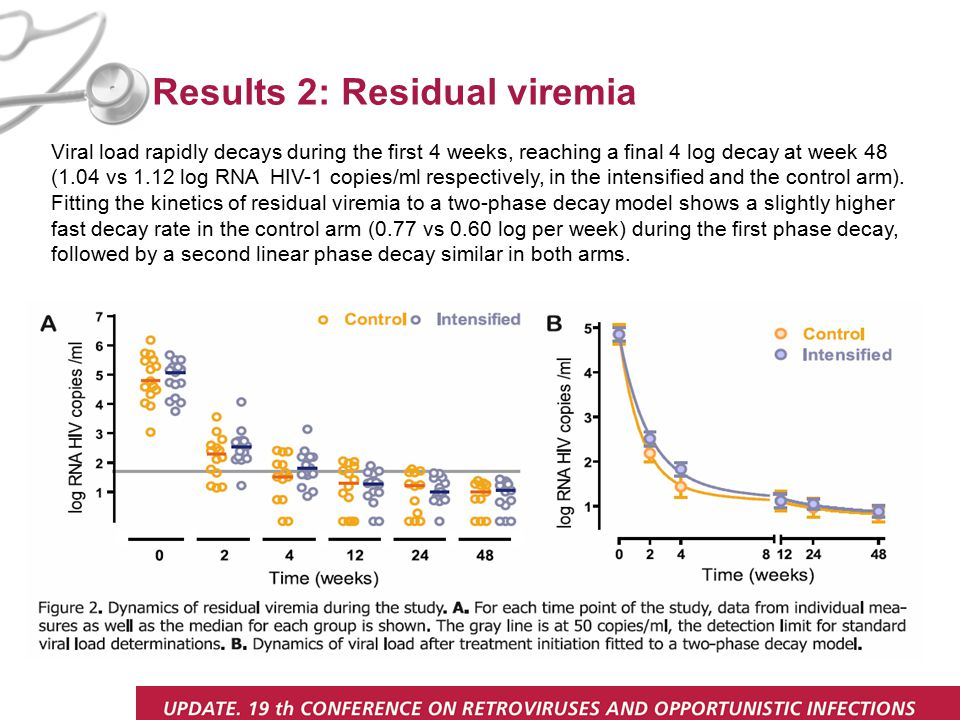 Results 2: Residual viremia Viral load rapidly decays during the first 4 weeks, reaching a final 4 log decay at week 48 (1.04 vs 1.12 log RNA HIV-1 copies/ml respectively, in the intensified and the control arm).