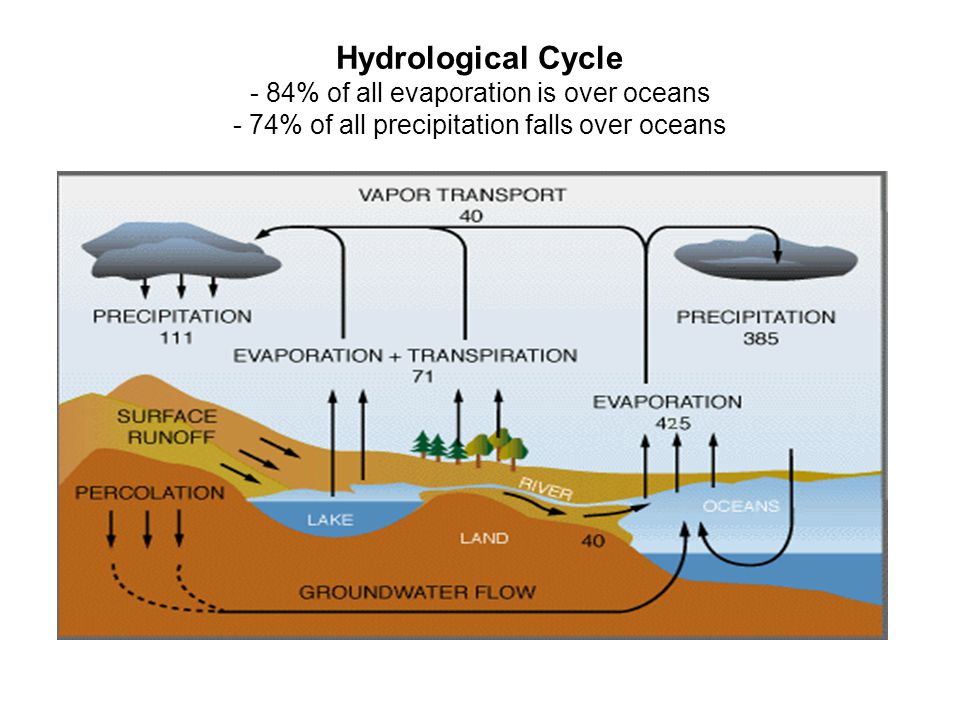 Hydrological Cycle - 84% of all evaporation is over oceans - 74% of all precipitation falls over oceans