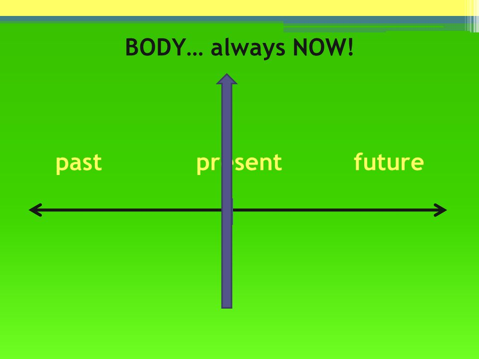 BODY… always NOW! past present future