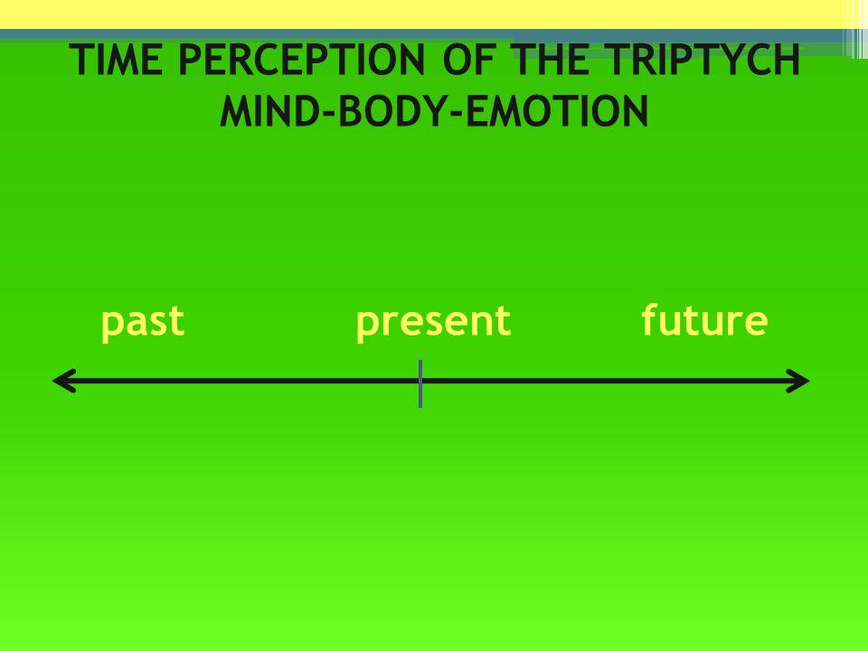 BODY… always NOW! past present future