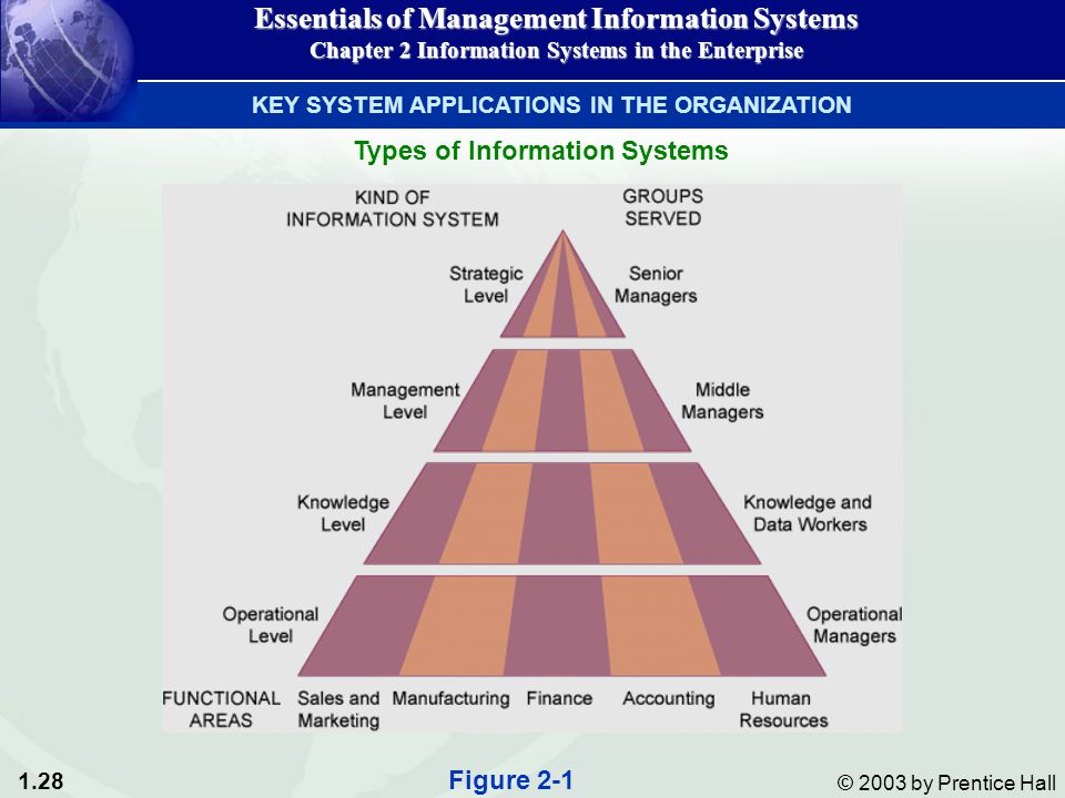 1.28 © 2003 by Prentice Hall Essentials of Management Information Systems Chapter 2 Information Systems in the Enterprise Types of Information Systems Figure 2-1 KEY SYSTEM APPLICATIONS IN THE ORGANIZATION