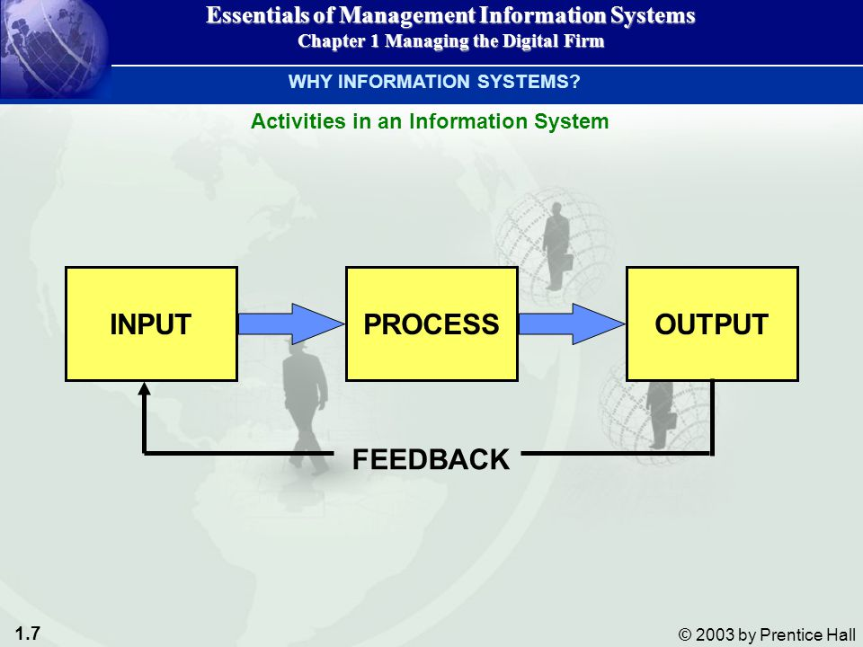 1.8 © 2003 by Prentice Hall Essentials of Management Information Systems Chapter 1 Managing the Digital Firm Functions of an Information System WHY INFORMATION SYSTEMS.