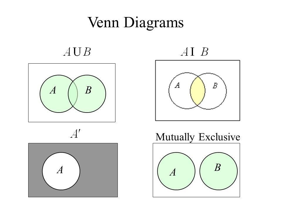 Venn Diagrams BA A B A Mutually Exclusive