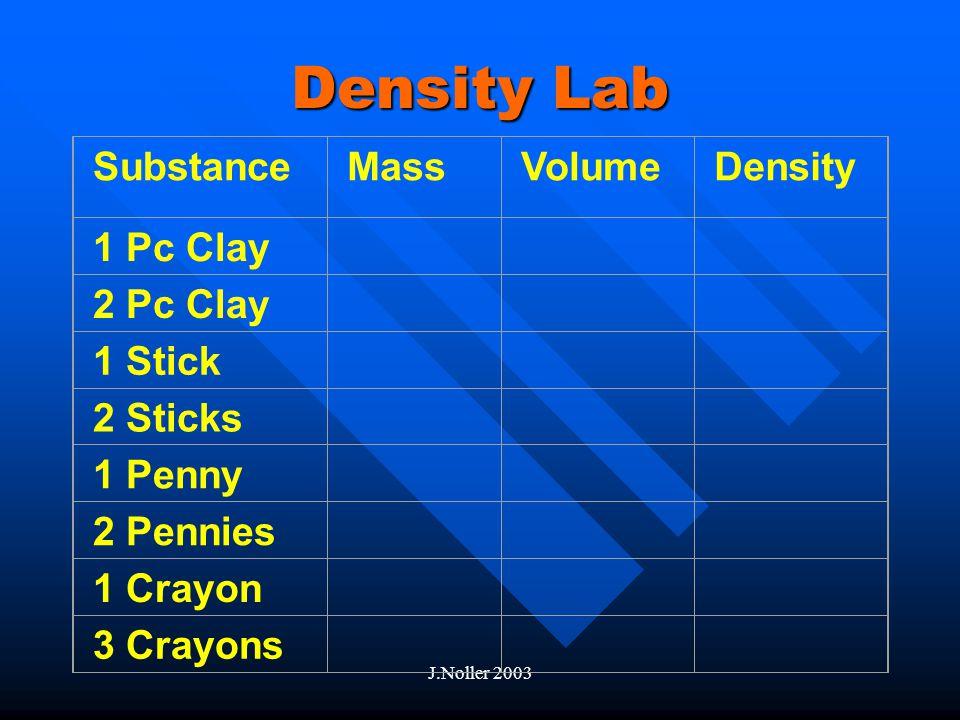 J.Noller 2003 Examples of Properties Element or Compound Atomic Weight (AMU) Atomic Volume (cm 3 /mol) Melting point K Boiling point K Density (g/cm 3 ) Hydrogen 114.4 14.06 K20.4 K0.000089 9 Water18 273 K373K.997 Sugar (Sucrose) 342 190°C 1.587 Gold19710.2 1337.63 K 3081 K19.32 Silver10810.3 1235.1 K 2428 K 10.5 Lead20718.17 600.702 K 2024 K11.34 Salt (NaCl)58?801°C1465°C2170 kg