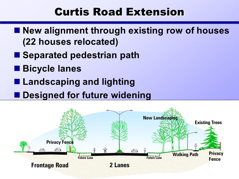 Curtis Road Extension New alignment through existing row of houses (22 houses relocated) Separated pedestrian path Bicycle lanes Landscaping and lighting Designed for future widening