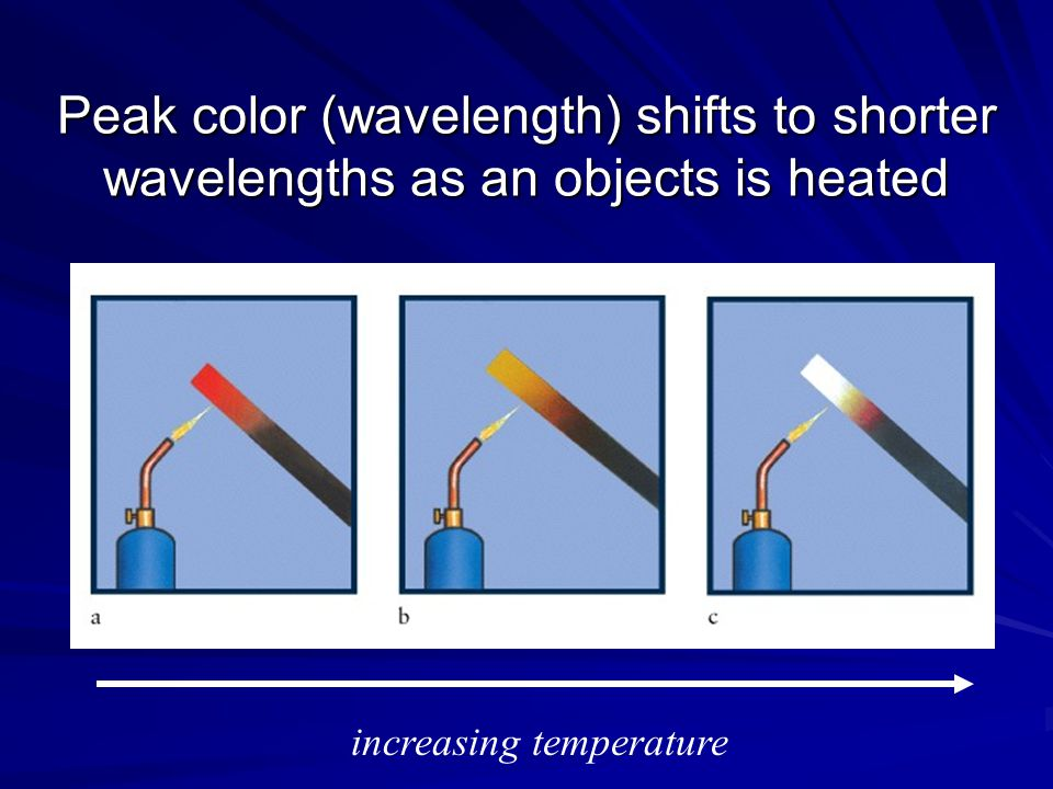 Peak color (wavelength) shifts to shorter wavelengths as an objects is heated increasing temperature
