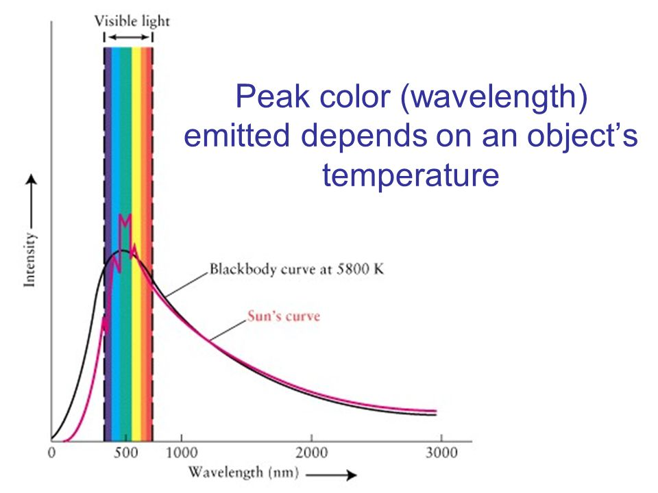 Peak color (wavelength) emitted depends on an object's temperature