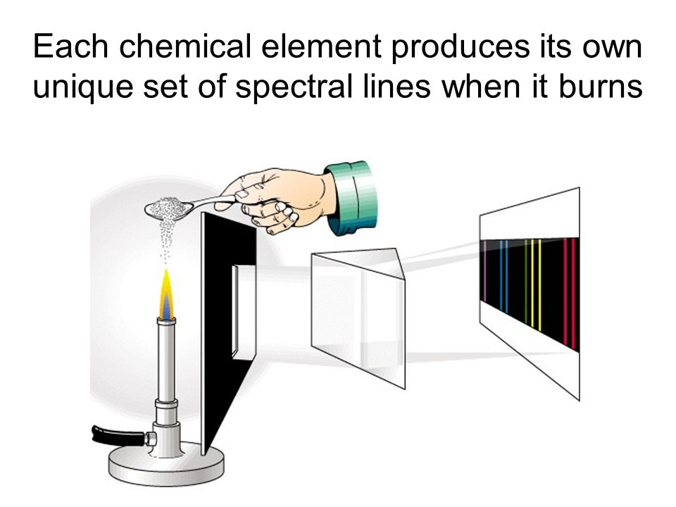 Each chemical element produces its own unique set of spectral lines when it burns