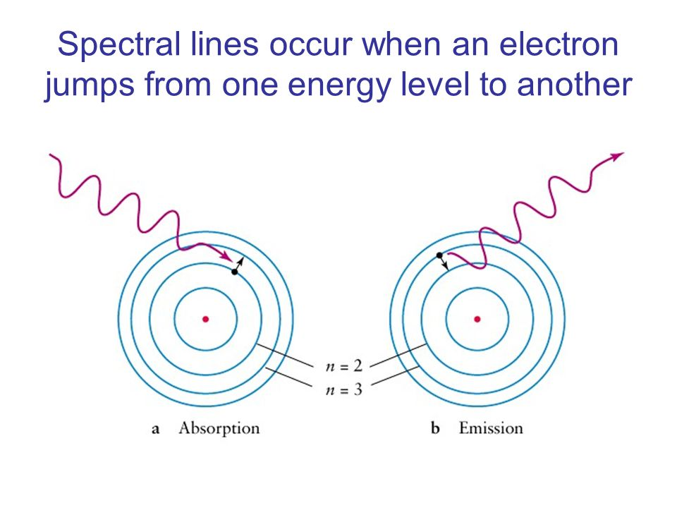 Spectral lines occur when an electron jumps from one energy level to another