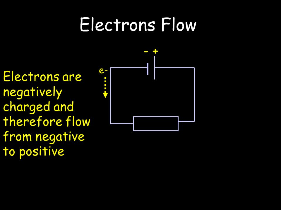 Electrons Flow - + Electrons are negatively charged and therefore flow from negative to positive e-