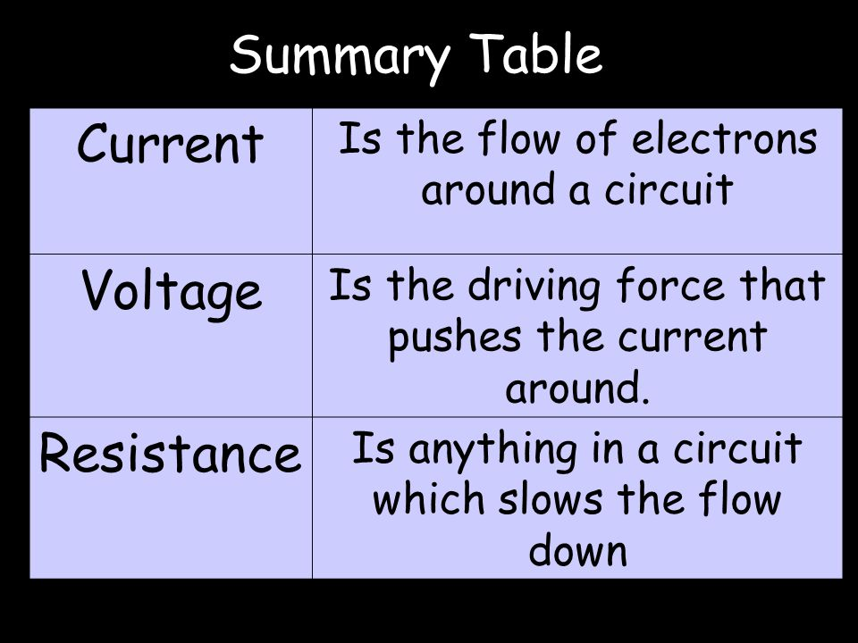 Summary Table Current Is the flow of electrons around a circuit Voltage Is the driving force that pushes the current around. Resistance Is anything in