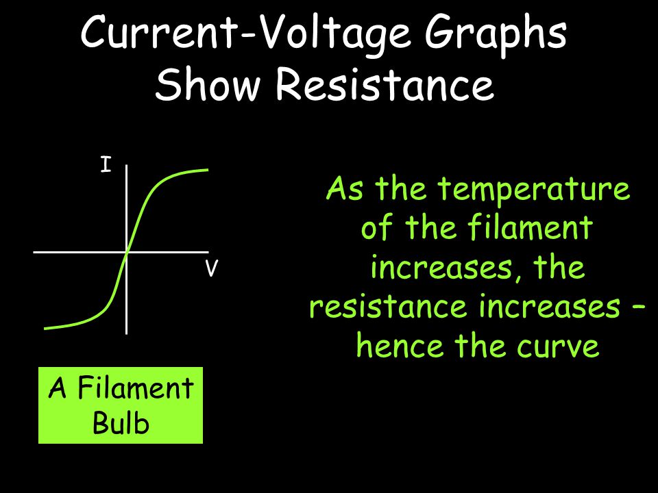 Current-Voltage Graphs Show Resistance I V A Filament Bulb As the temperature of the filament increases, the resistance increases – hence the curve
