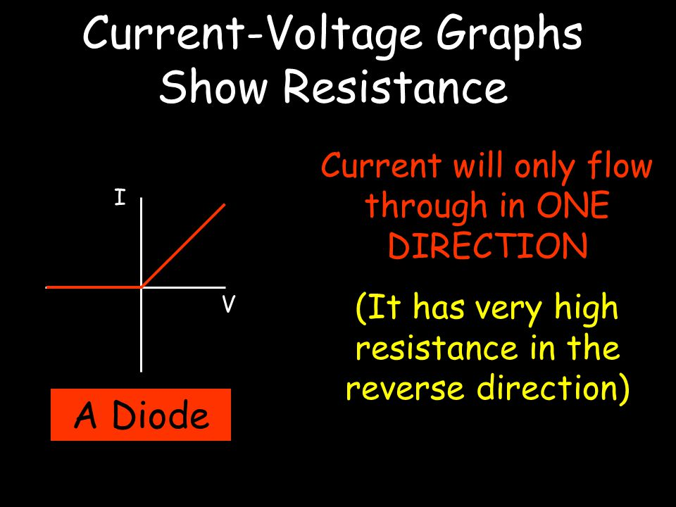 Current-Voltage Graphs Show Resistance I V A Diode Current will only flow through in ONE DIRECTION (It has very high resistance in the reverse directi