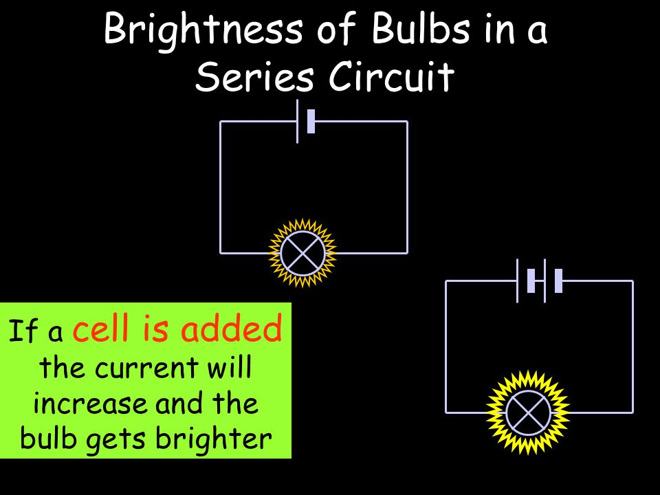 If a cell is added the current will increase and the bulb gets brighter Brightness of Bulbs in a Series Circuit