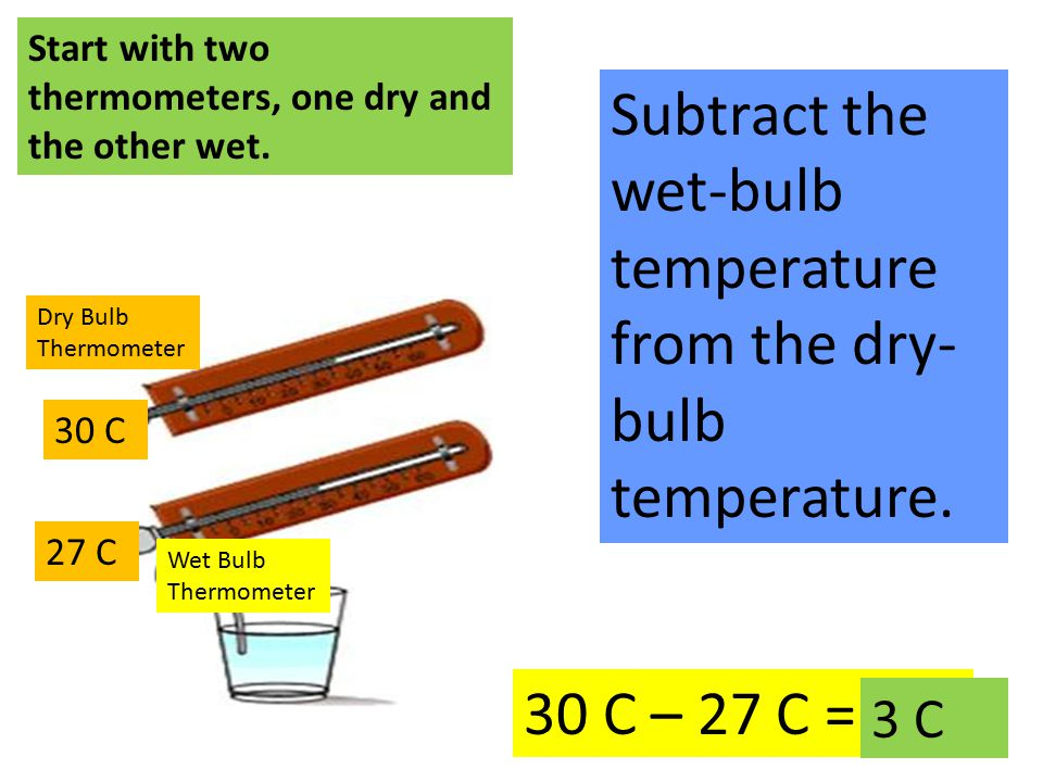 30 C Dry Bulb Thermometer Wet Bulb Thermometer 27 C Start with two thermometers, one dry and the other wet.